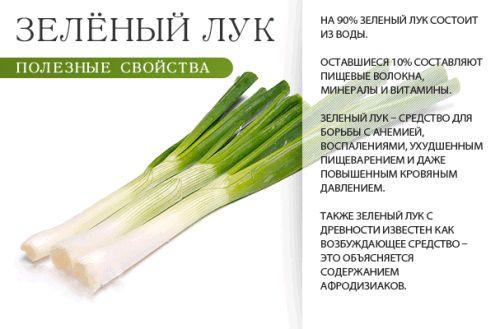 Чим корисний зелений лук саме для чоловіків?