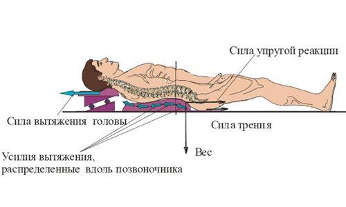 Особливості витягування хребта