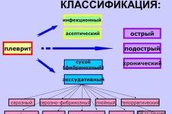 Класифікація плевриту