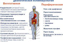 Симптоми і лікування діабетичної полінейропатії
