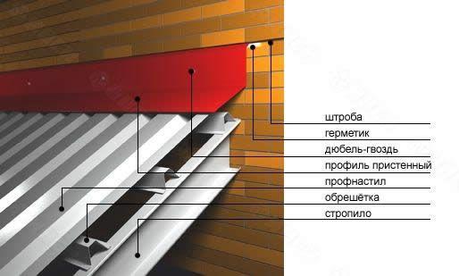 Схема кріплення металевого профілю на даху