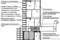 Етапи будівництва будинків з газобетону
