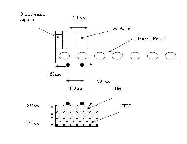 Основні етапи будівництва будинку з піноблоків