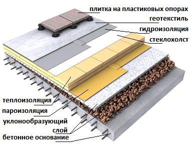 Утеплення даху лазні - відповідальний процес